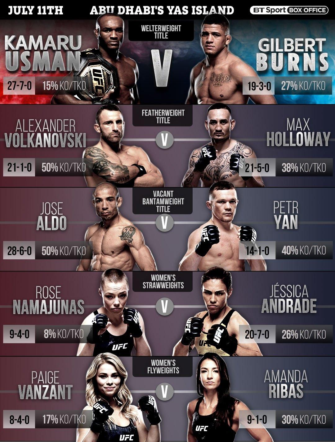UFC 251 fightcard